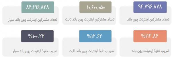 کدام اپراتور بیشترین سطح خدمات اینترنت پهن باند را ارائه می دهد؟ ، همراه اول، پیشتاز در توسعه ایران دیجیتال